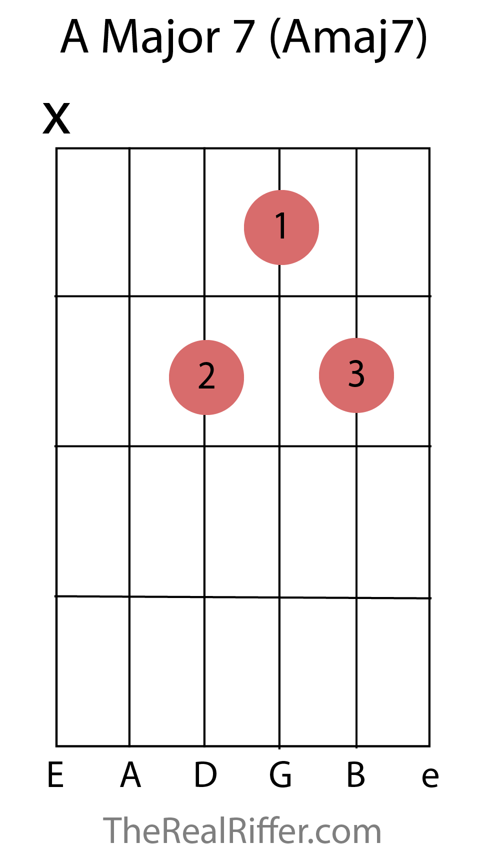 Chords reference therealriffer minor 7th chords hexwebz Images