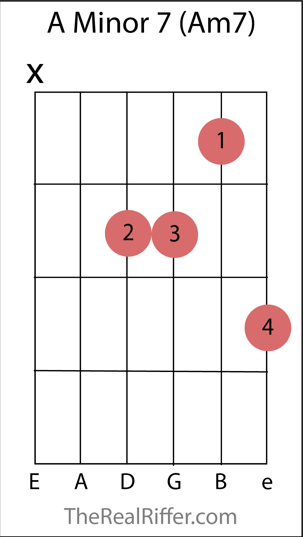 Chords reference therealriffer a minor 7 chord hexwebz Image collections