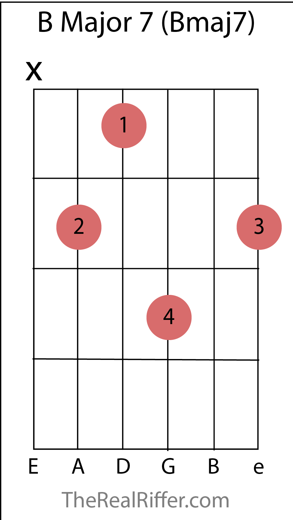 Chords reference therealriffer b major 7 chord hexwebz Image collections