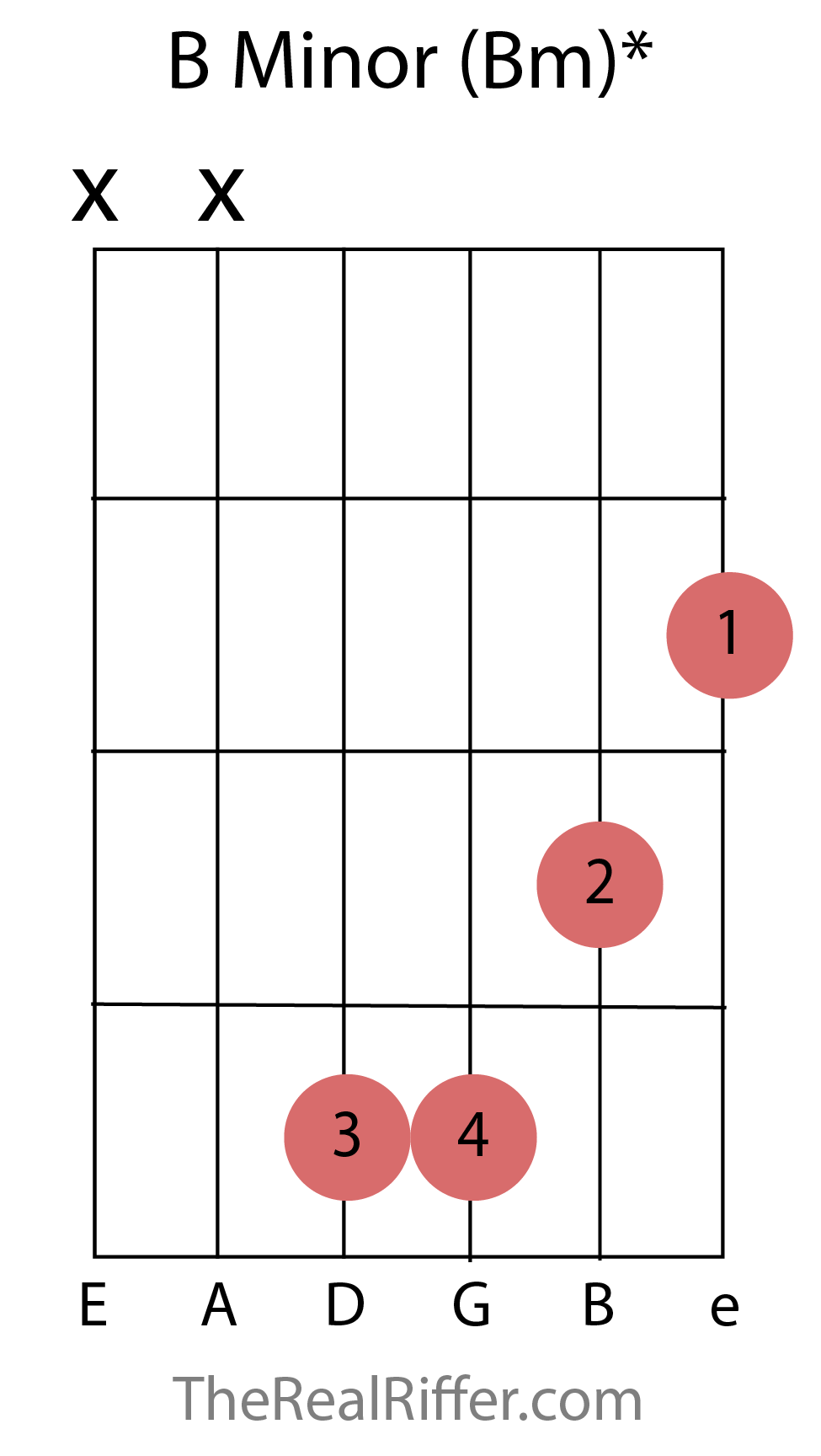 Chords reference therealriffer b minor chord hexwebz Gallery