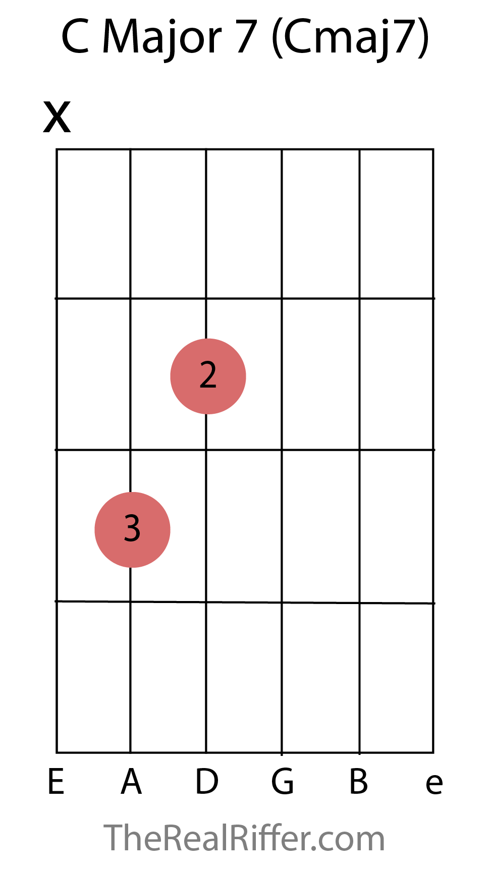 Chords reference therealriffer c major 7 chord hexwebz Gallery
