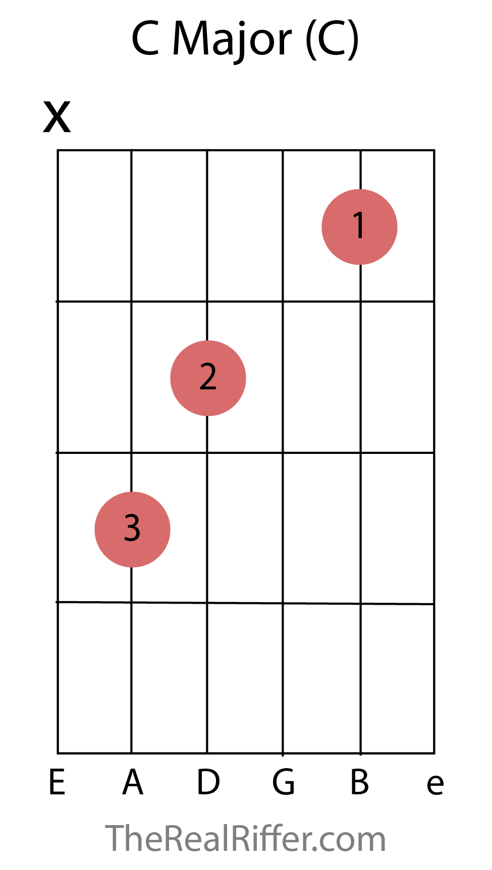 Chords reference therealriffer c major chord hexwebz Gallery