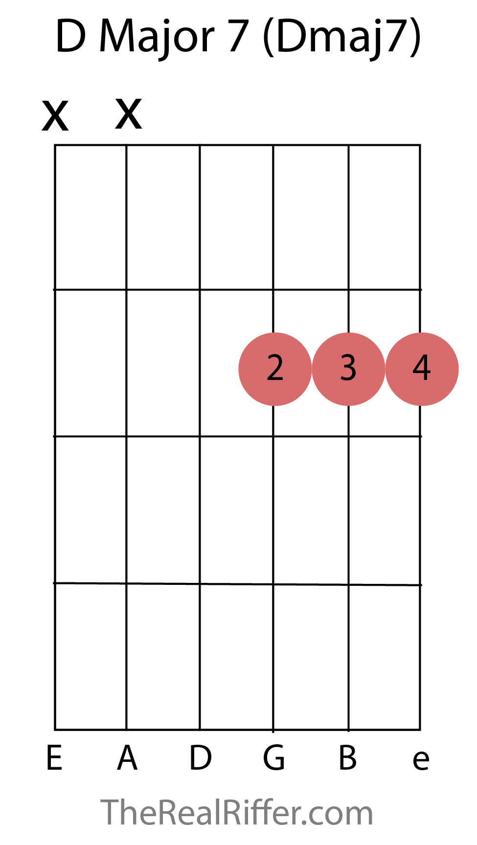 Chords reference therealriffer d major 7 chord hexwebz Image collections