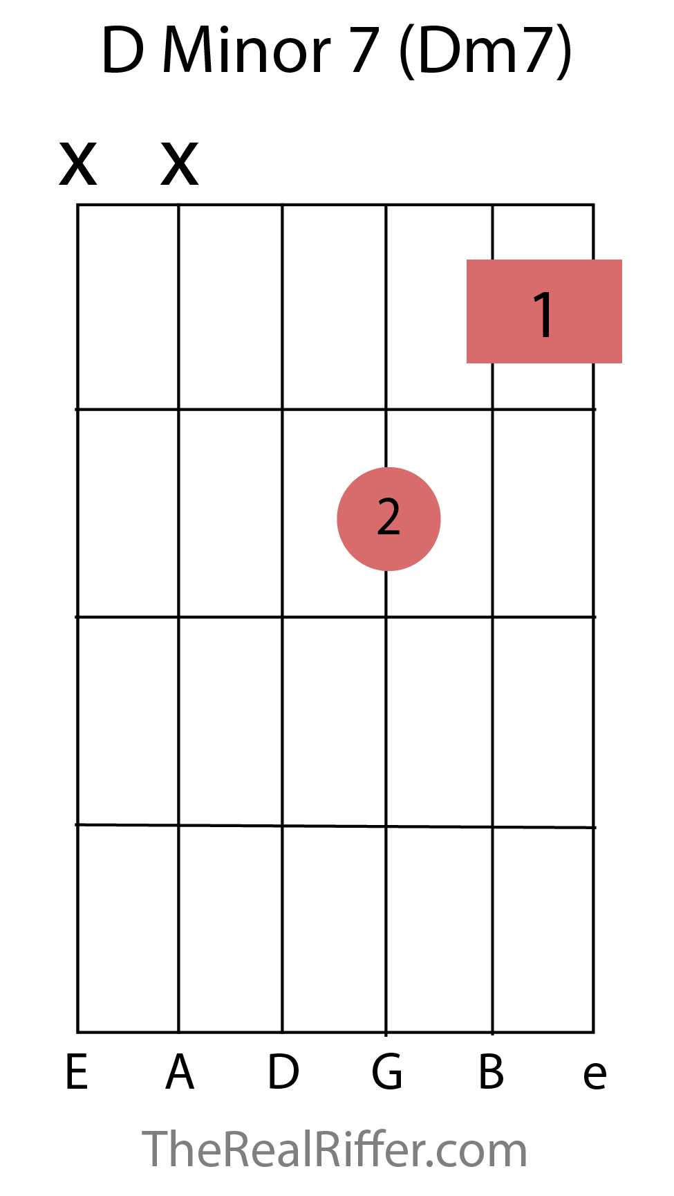 Chords reference therealriffer d minor 7 chord hexwebz Images