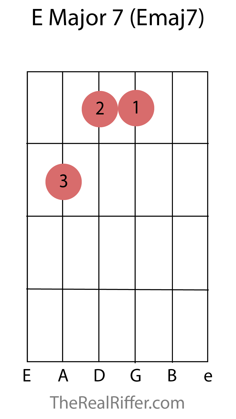 Chords reference therealriffer e major 7 chord hexwebz Choice Image