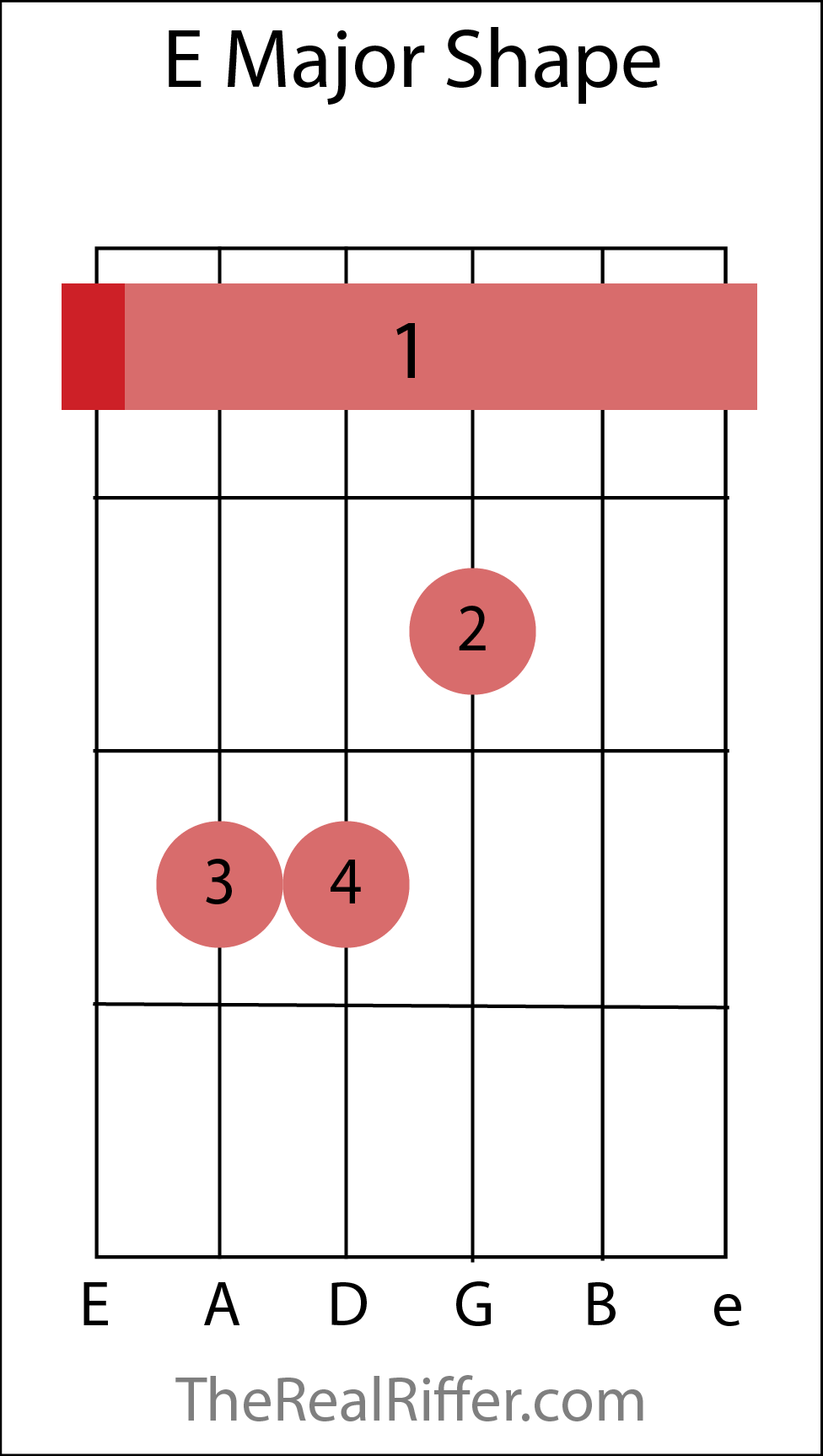 Chords reference therealriffer movable major chords e major shape hexwebz Choice Image