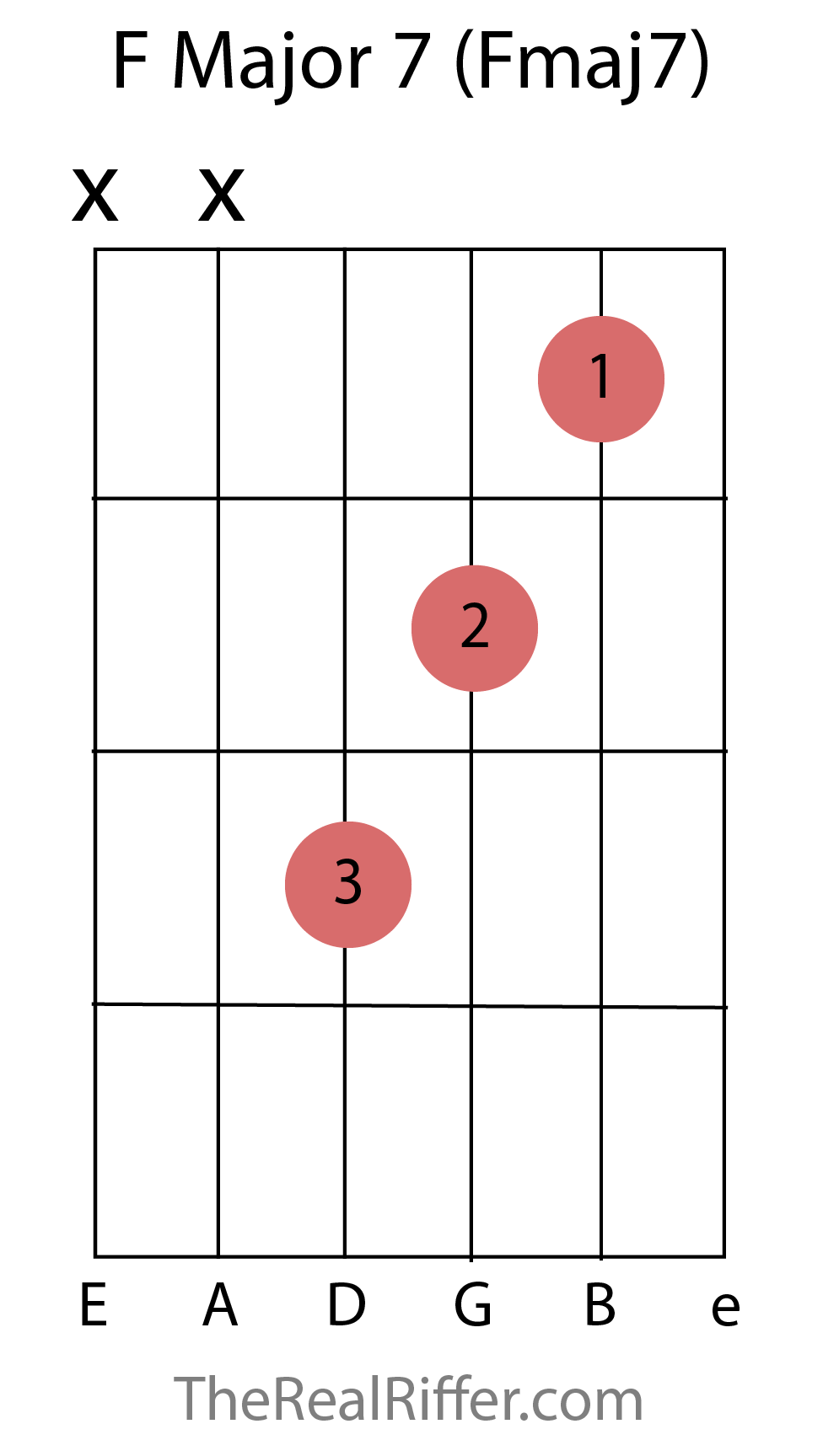 Chords reference therealriffer f major 7 chord hexwebz Image collections