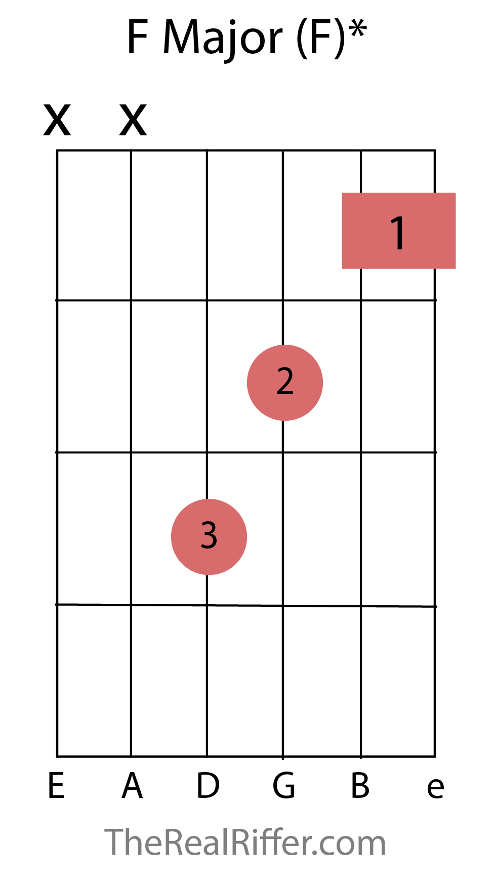 Chords reference therealriffer f major chord hexwebz Gallery