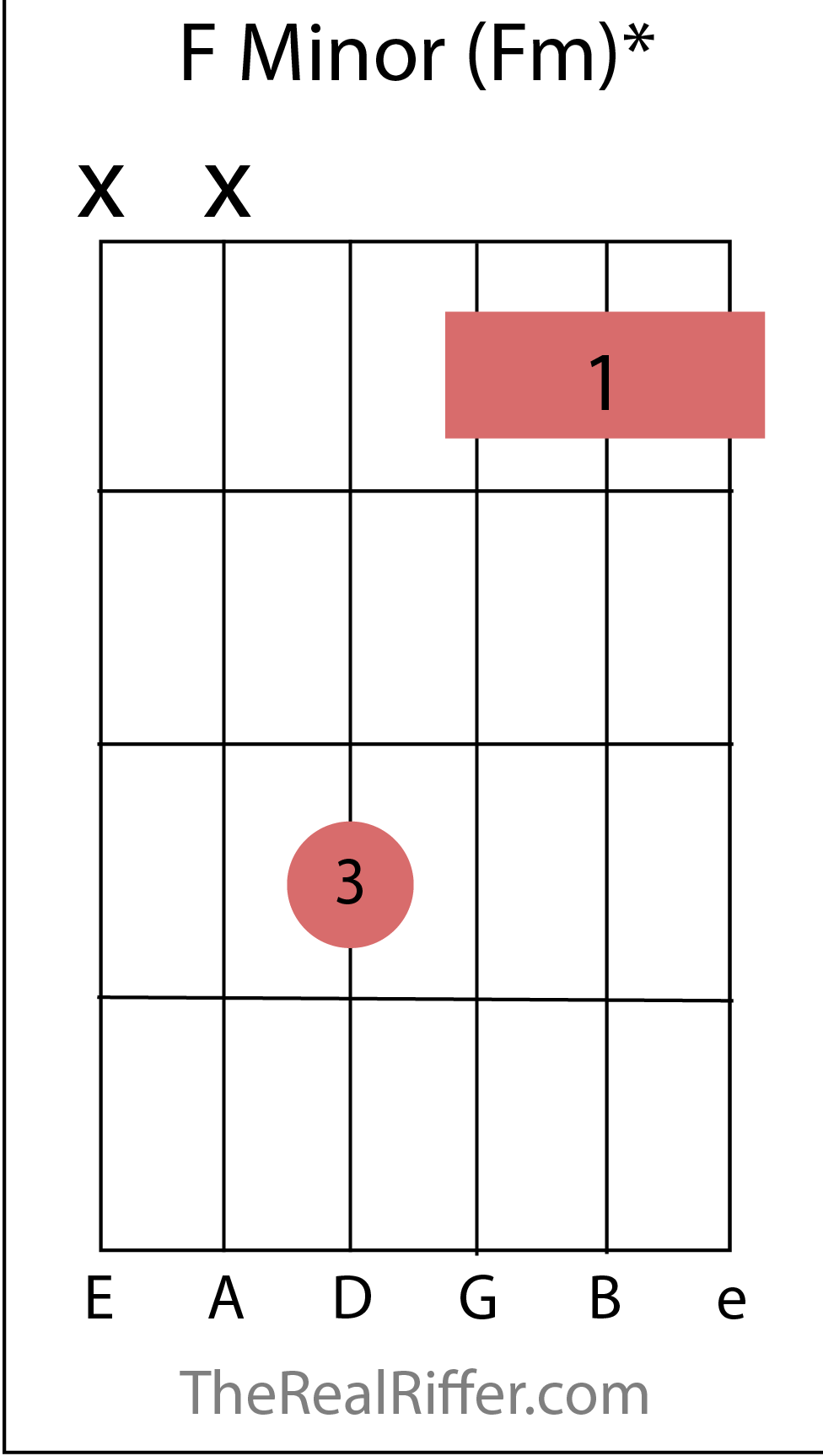 Chords reference therealriffer b minor and f minor are actually simple variations of movablebarre chords b minor is also an inversion hexwebz Gallery