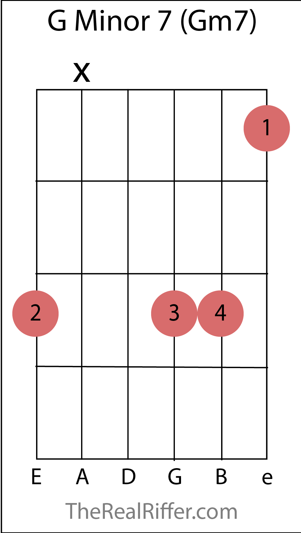 Famous G Minor 7 Chord Pattern Song Chords Images Apa Montrealfo